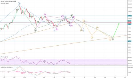 BTCUSD: BTC: A possible short term (next two weeks) bullish scenario