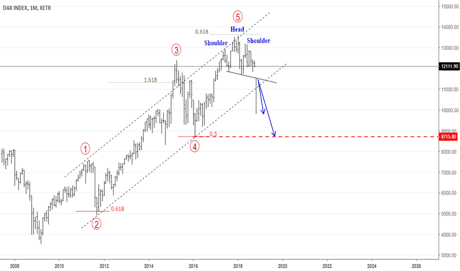 DAX: DAX Watch List. Is The Top In ?