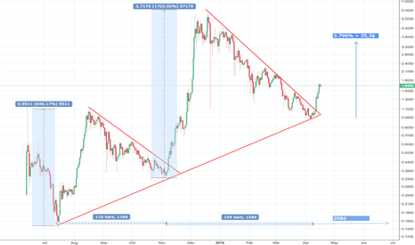 IOTUSD: Repeating pattern - IOTA to 35$ in 2018?