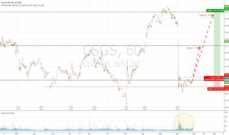 CSGS: Покупка  CSGS актуально с 28,02,17 - 03,03,17