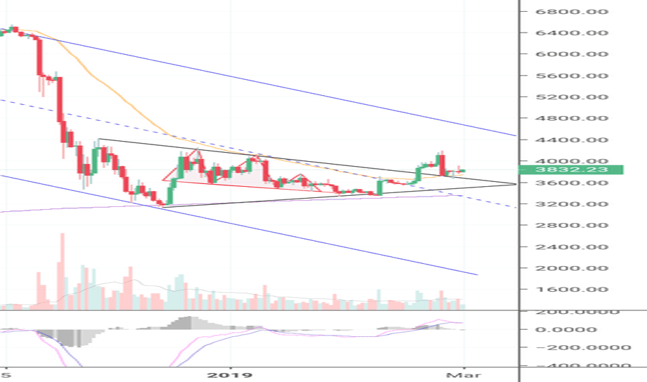Btcusd Like I Said Don T Freak Out Bitcoin S 50 Ema Is