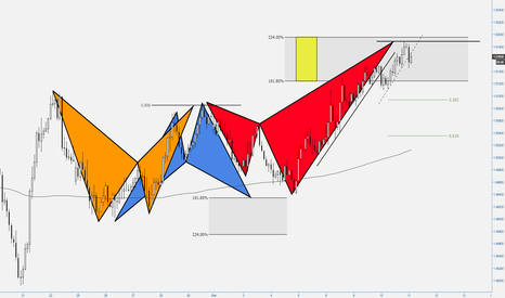 EURAUD: (2h) One Shark for Bears?