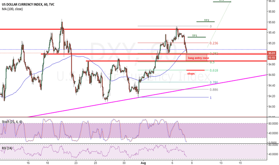 DXY: getting ready to long the Dollar?