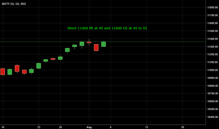 NIFTY: Nifty - Options Aug expiry