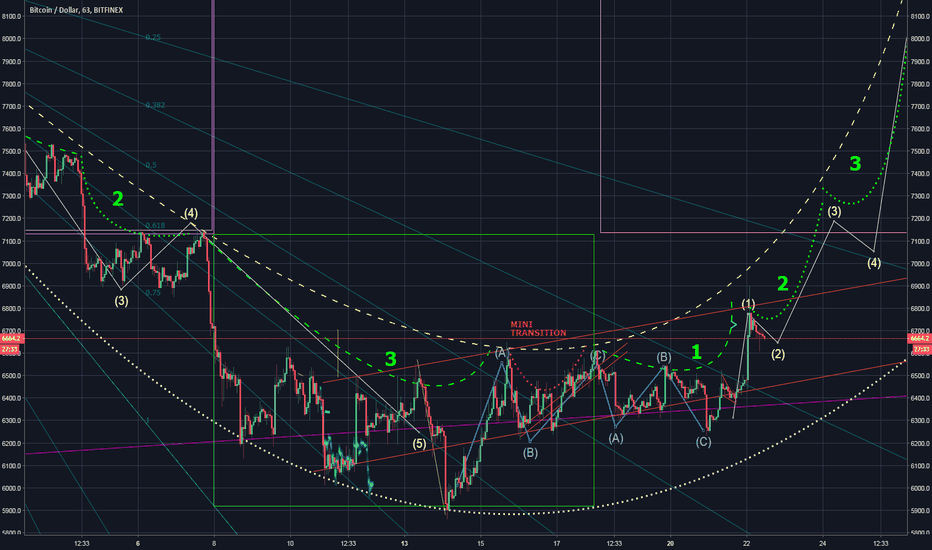 BTCUSD: Just a quick update. Nothing changed all as expected so far