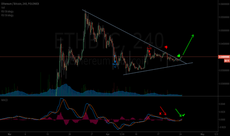 ETHBTC: ETH ready for another leg up.