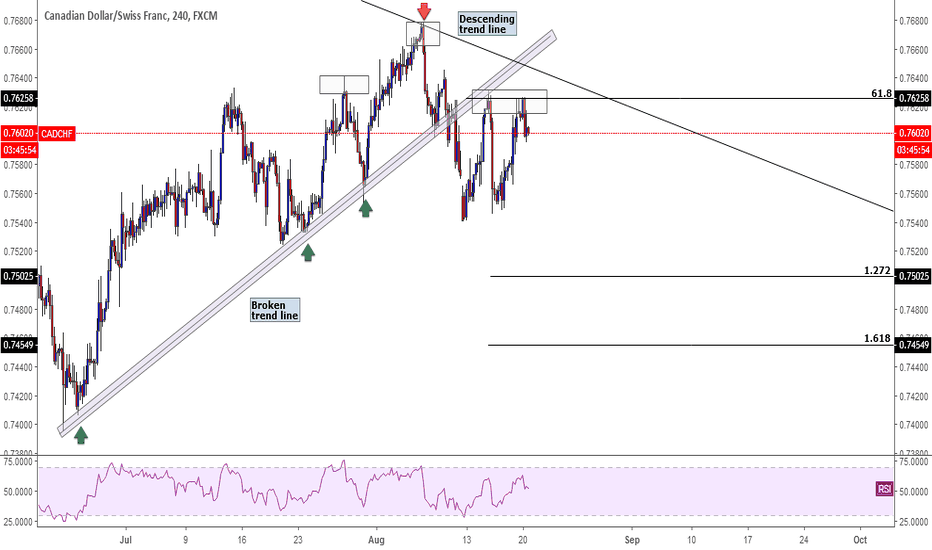 CADCHF: CADCHF. Short opportunity.