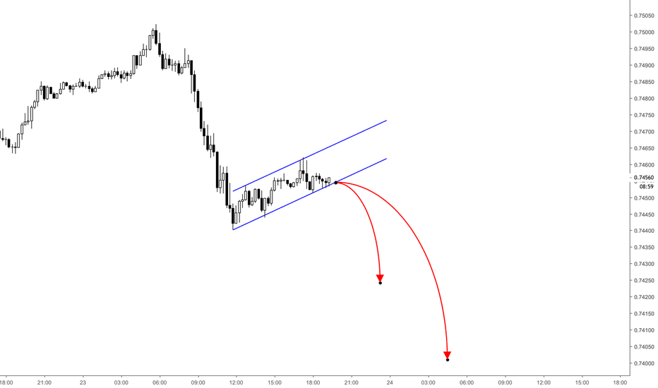 CADCHF: CADCHF / 15M / SHORT OPPORTUNITY