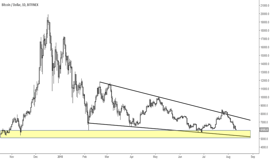 BTCUSD: Bitcoin: Where Is It Heading?