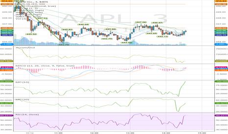 AAPL: $AAPL MFI extended upward