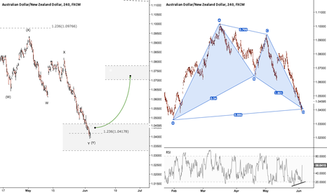 AUDNZD: AUDNZD - Expecting A Decent Retracement