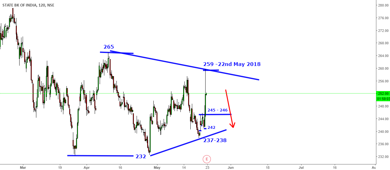 SBIN / Auropharma - Trading with me 21st / 22nd May 2018