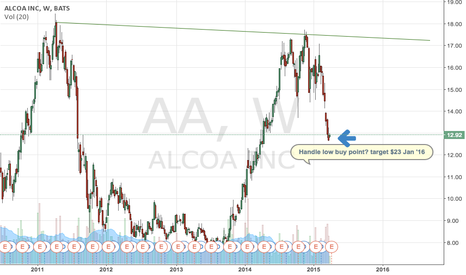AA: AA Cup and Handle buy point