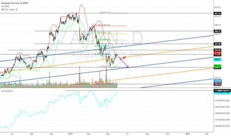 AMZN: Simple and clear chart on AMZN.