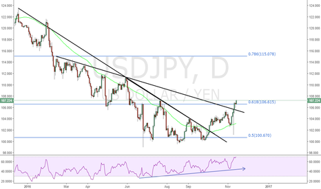 USDJPY: SUPER BULLISH USDJPY: Yen About To Get Crushed