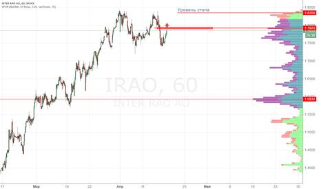IRAO: Интер РАО продажа 1.7920