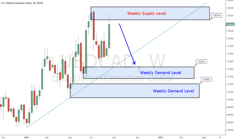 USDCAD: USDCAD rejected by Weekly Supply Level