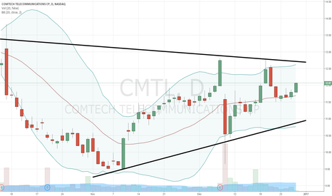 CMTL: Our Trend Trade Letter subscribers loving this move in $CMTL