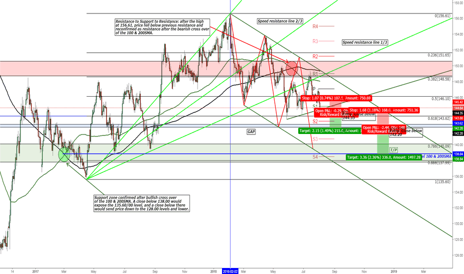 GBPJPY: GBP/JPY Projected Bearish Three Drives Pattern