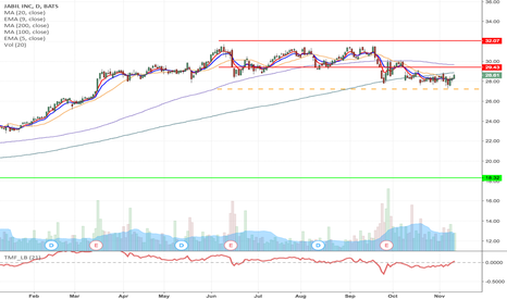 JBL: JBL - H&S formation short from $27.33 to $18.32