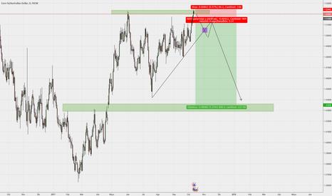 EURAUD: Buscando vender euros