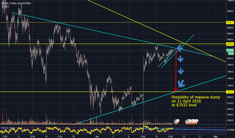 BTCUSD: Possibility of massive dump on 21st April at $7032 level