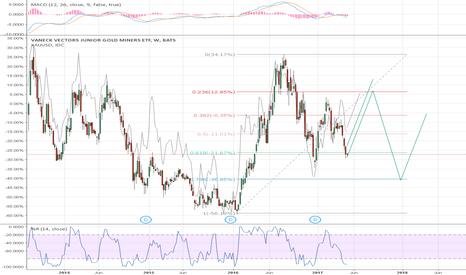 GDXJ: gdx, gdxj gold miners rebound till august