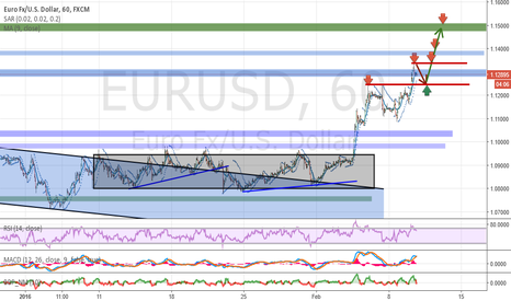 EURUSD: Analysis and forecasts for EUR / USD 10/02/16