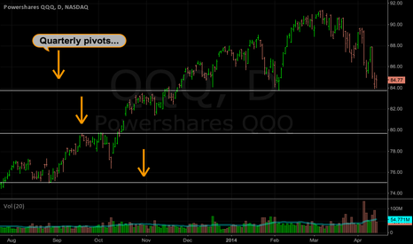 QQQ: QQQ: Quarterly pivot lines on the daily chart...