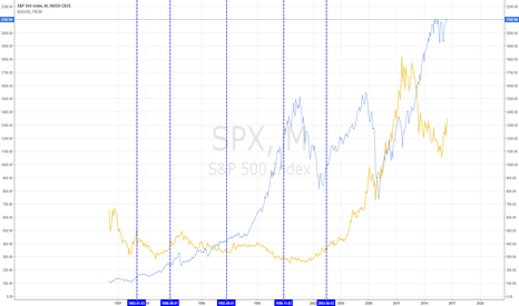 SPX: Fed funds rate increase, gold and SP500