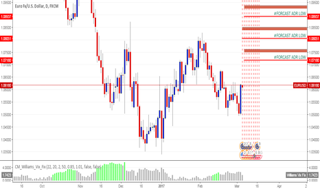 EURUSD: EURUSD D1 OUTLOOK FORCAST