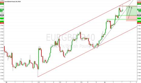 EURGBP: EURGBP H4: Stalking A Trade