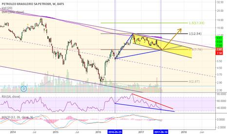 PBR: PBR last chance to buy at lower price?