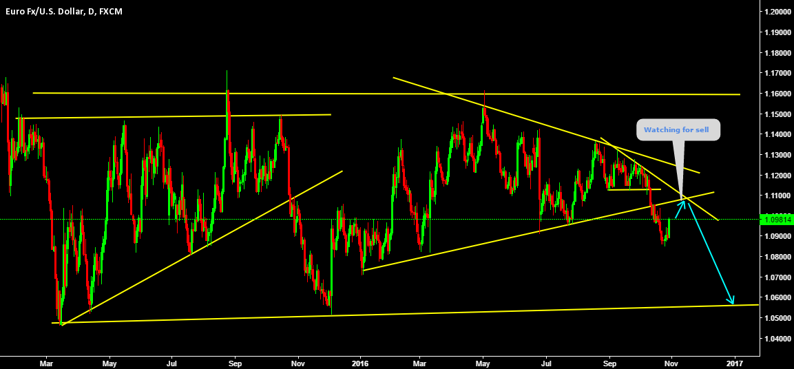 EURUSD Watching for retest