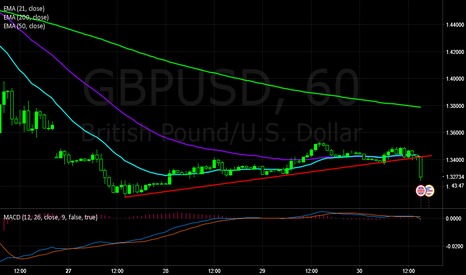 GBPUSD: UPSET I MISSED THIS! GBPUSD
