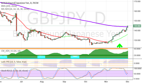 GBPJPY: Update on GBPJPY Possible long- All systems go!
