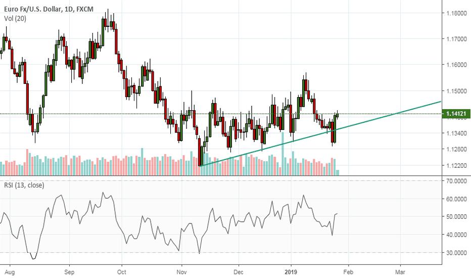EURUSD: EURUSD looks to rise above 1.1430