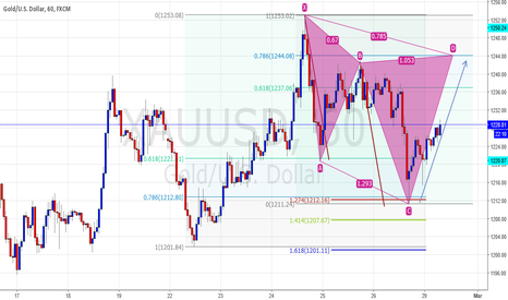 XAUUSD: Cypher pattern setup on GOLD