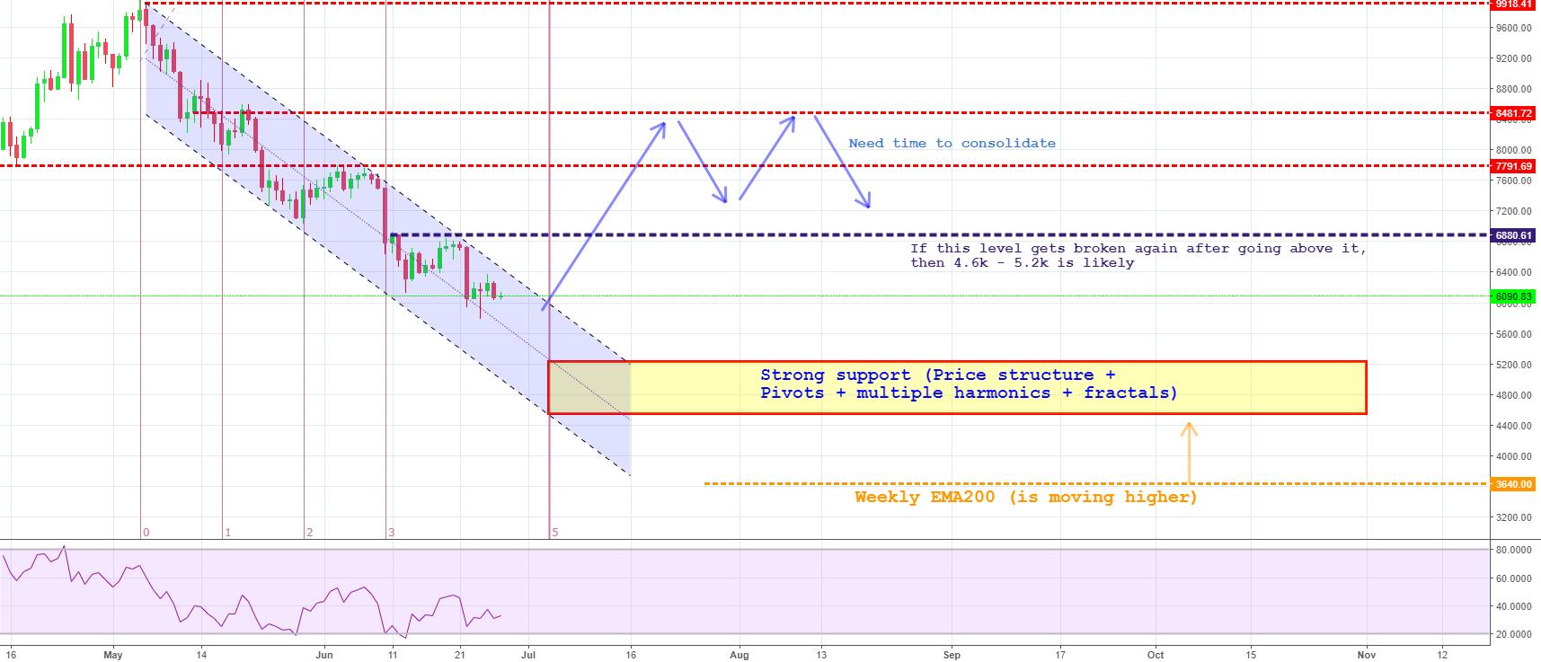 Will BTC reach <5k target?