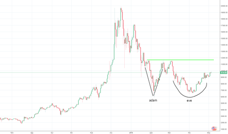 BTCUSD: Bitcoin Price Adam & Eve