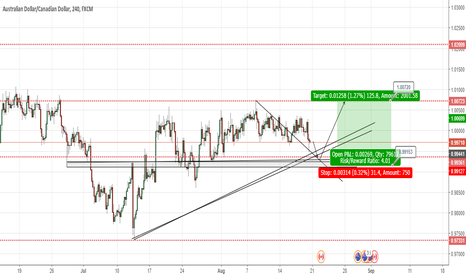 AUDCAD: AUDCAD 4H  Short and Long