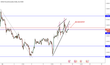 GBPCAD: H4 2618/PATTERN