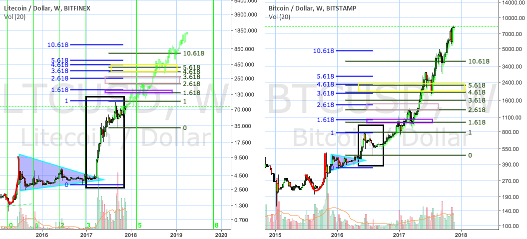 Litecoin weekly chart compared to Bitcoin weekly chart-fractals?