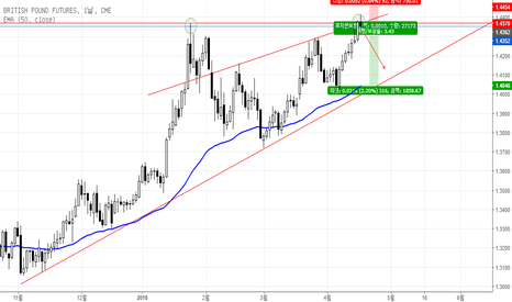 B61!: British Pound(B61!) Short Strategy