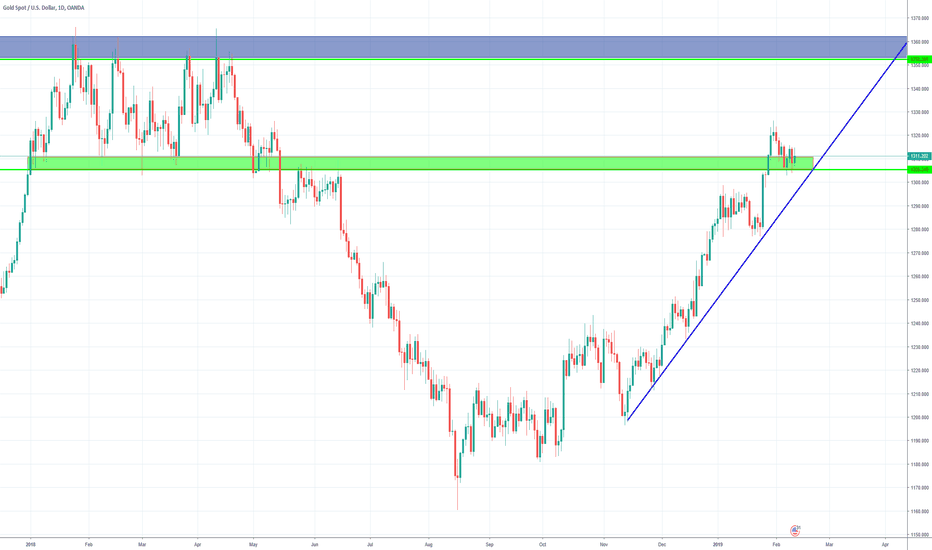 XAUUSD: XAU USD..... LONG..... SIMPLE