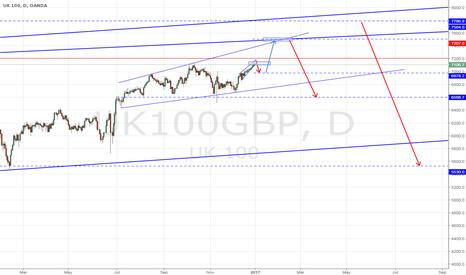UK100GBP: FTSE 100 - price movement