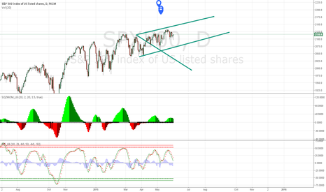 SPX500: Trading Within  A Range.