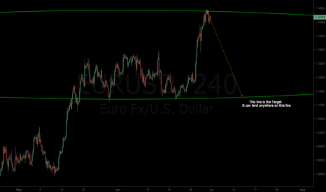 EURUSD: $EURUSD | Gwaves Suggests Down Move is Imminent