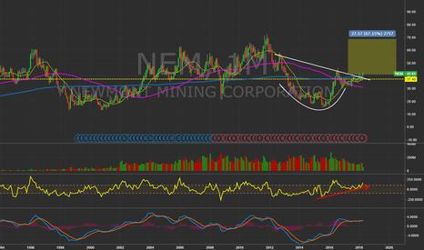 NEM: $NEM - monthly chart.  #Gold #Trading   $GDX $GDXJ $XAU $ABX