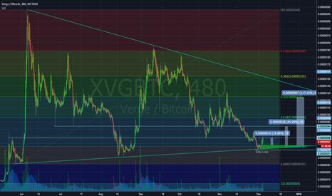 XVGBTC: XVG trendline trade